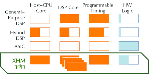 DSP-comparison