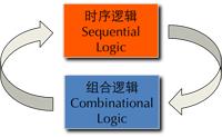 DSP-logic