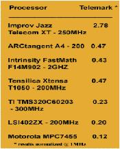 DSP-telemark